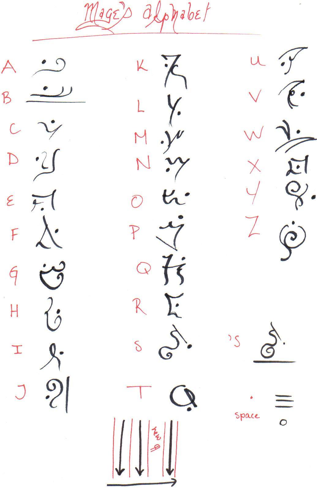 Alphabet Key By Aerouge