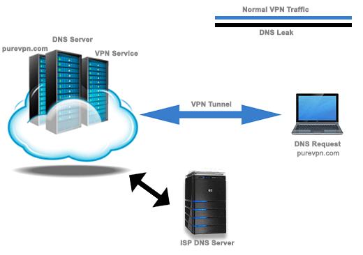 23f8bbd20275c750bdee0a0a3eac094f - Looking Up Dns Name For Vpn Server