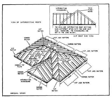 Hip Roof Terminology Hip Roof Gable Roof Roof Truss Design