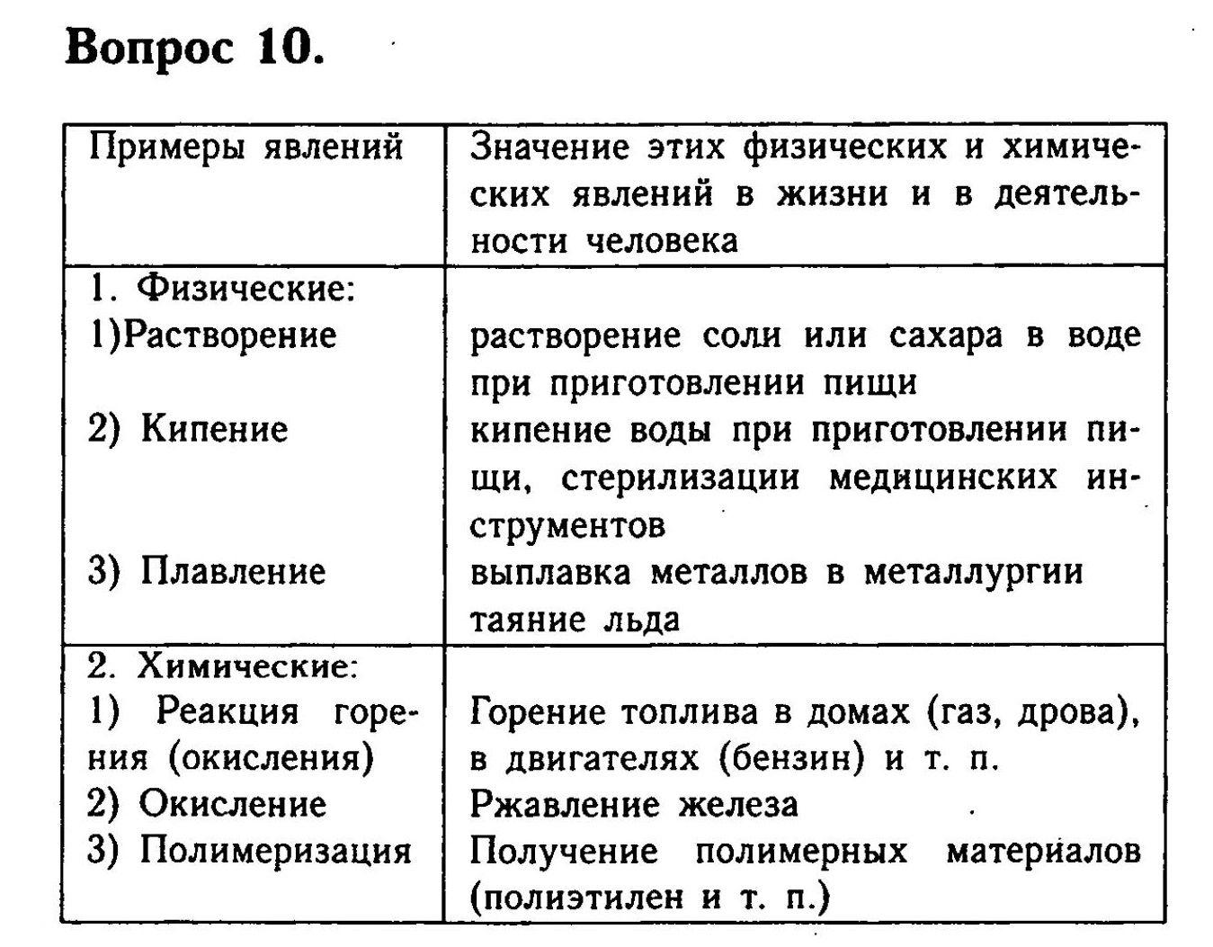 Русский язык л.м зеленина 1 часть 3 класс задание 145 стр