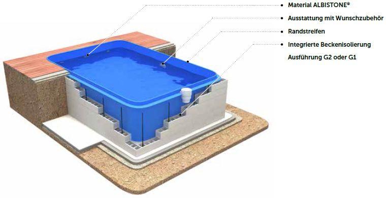 Fertigschwimmbecken Aus Polypropylen Pp Becken Gfk Pool