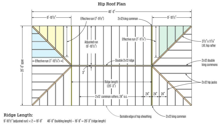 Framing A Hip Roof Jlc Online Framing Roofing Fibreglass Roof Roof Shapes Hip Roof