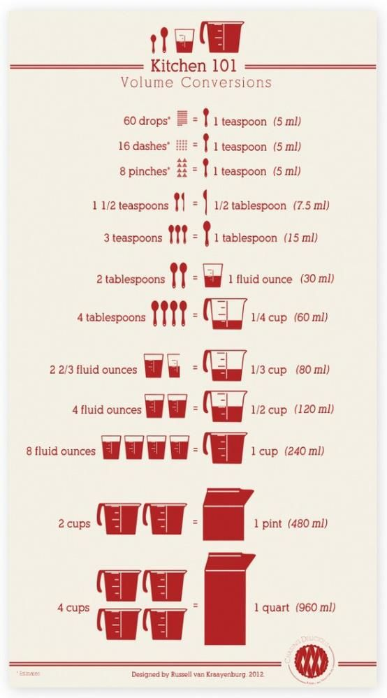 Volume Conversion Chart To Share Pinterest Cooking