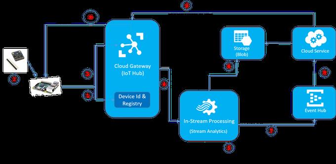 Applying Real Time Analytics On Iot Data Azure Iot Hub Com Imagens