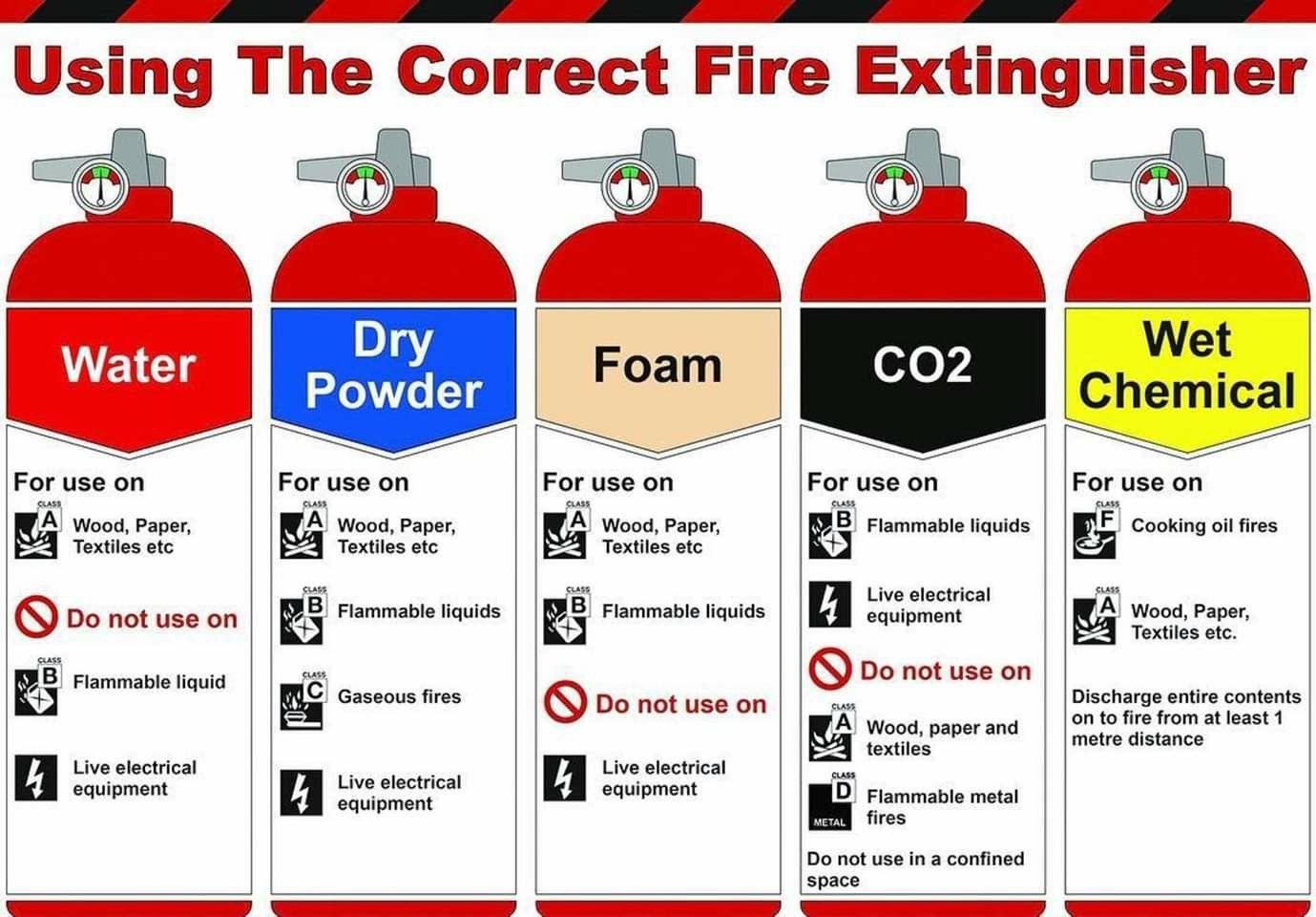 Best Fire Extinguisher For Kitchen Fires