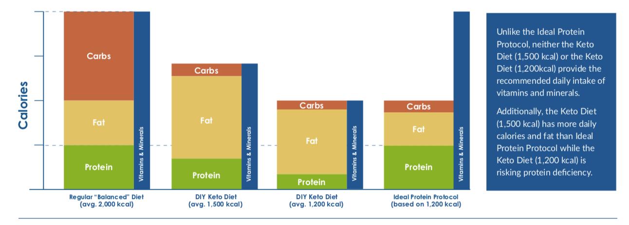Ideal Protein Vs Diy Keto Life Among Women Ideal Protein Ideal Protein Diet Keto