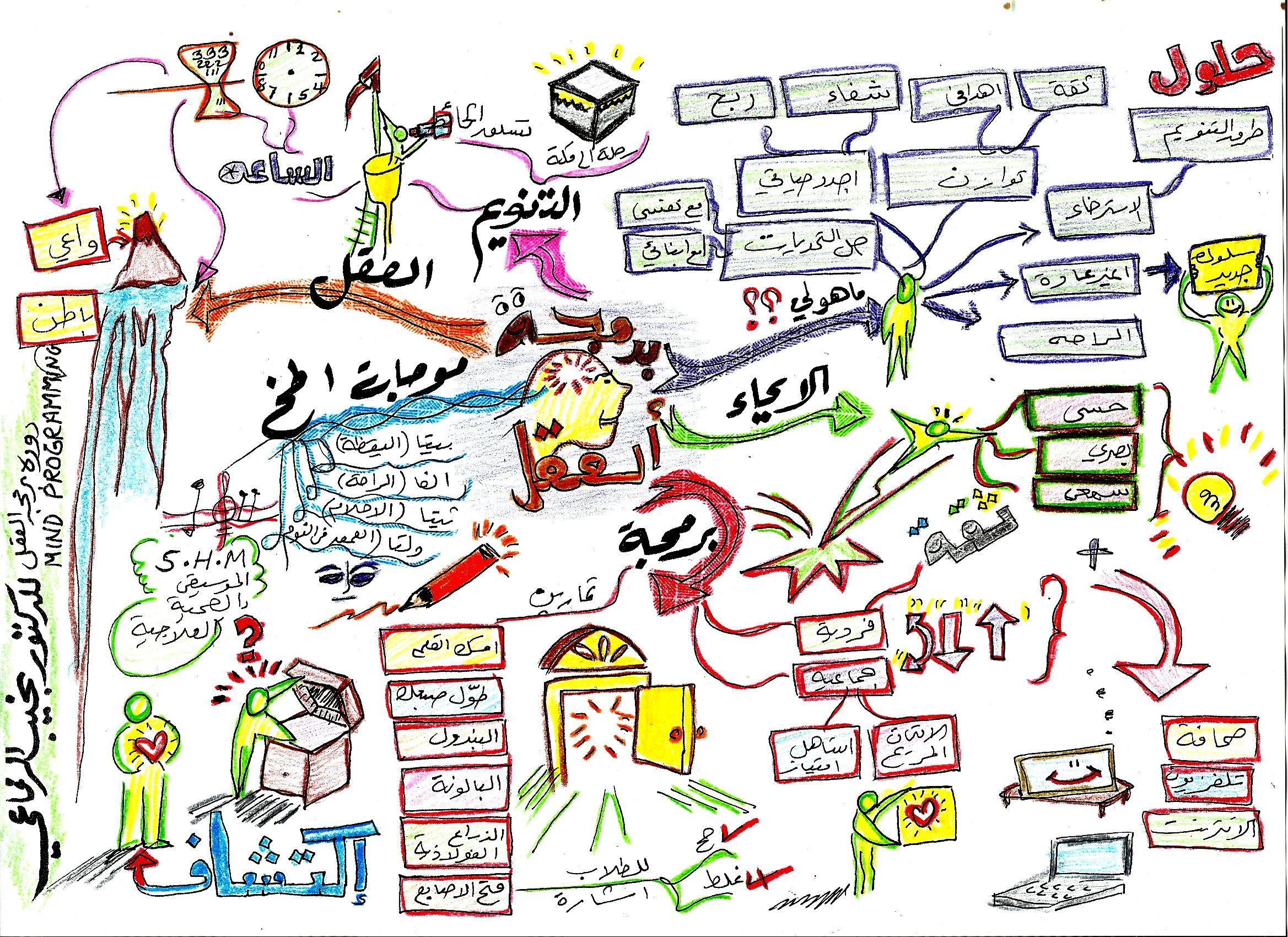 ملخص دورة برمجة العقل Mental Map Map Bullet Journal