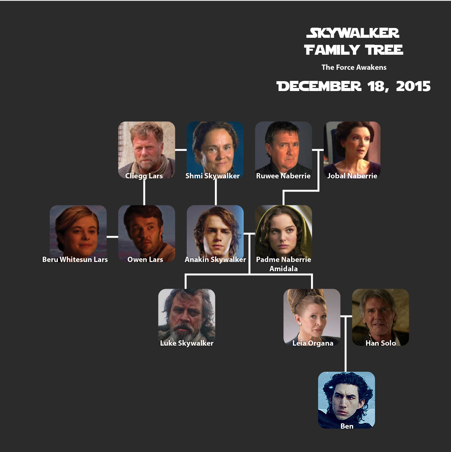 Star Wars Living Room Art: Updated Skywalker Family Tree (TFA)