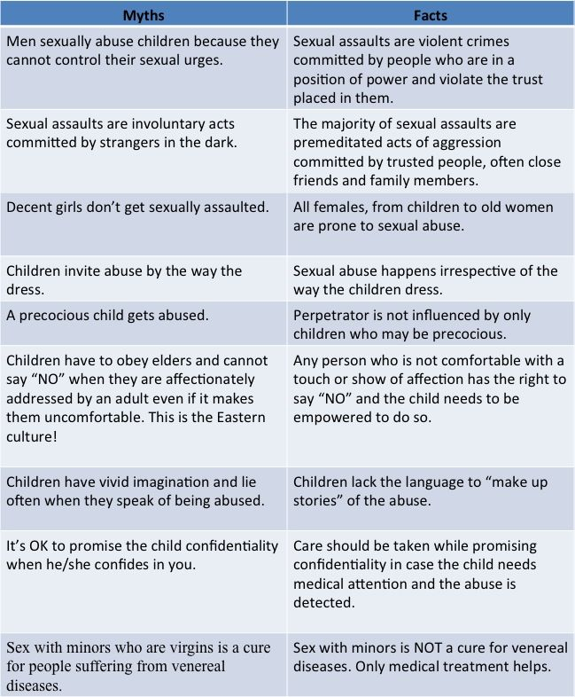 Myths vs Facts of Child Sexual Abuse  - job task template