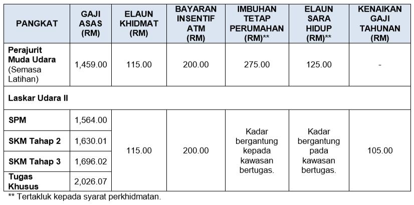 Gaji Dan Elaun Dan Periodic Table