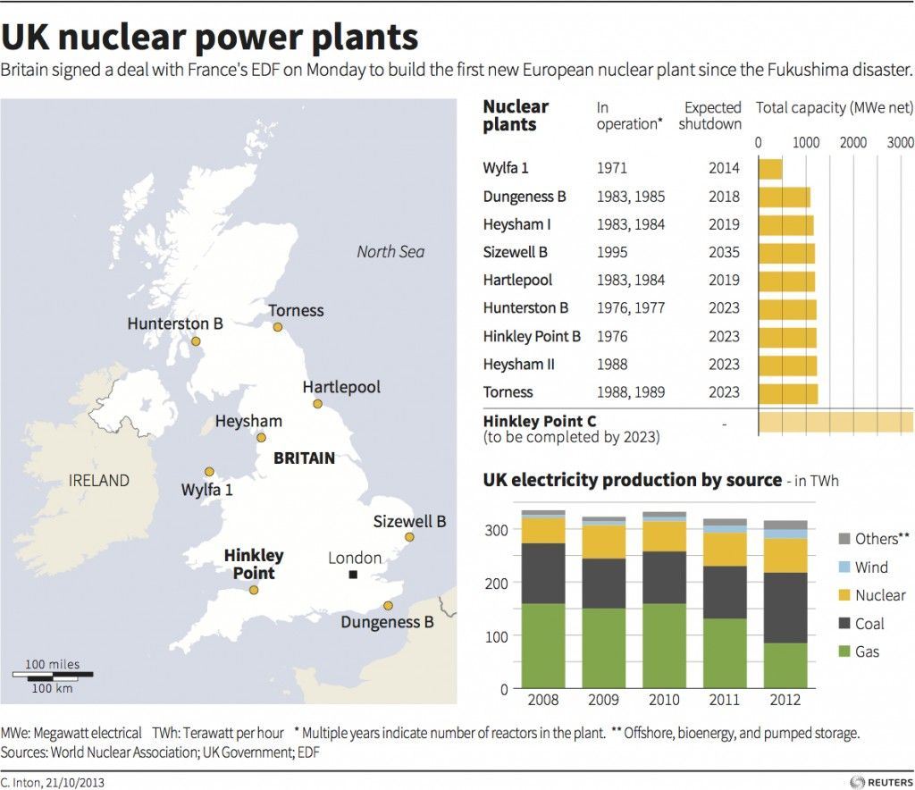 Image result for image of UK nuclear power plant