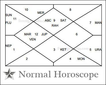 cul    cli  edetailed janam kundli astrology   li  eonline horoscope with charts  euseful in birth chart analysis  ed    etc also ul rh pinterest