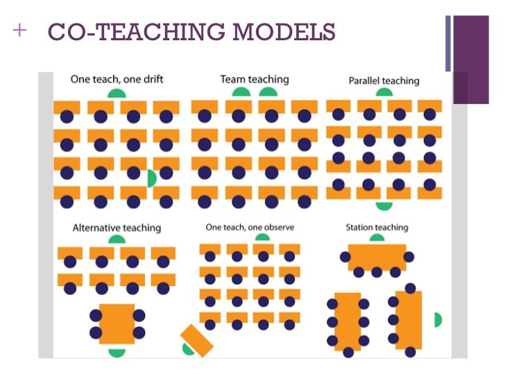 Collaborative Teaching Models Templates ~ Co teaching models classroom pictures