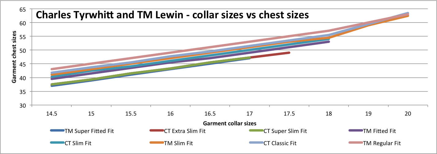 f8c8c7ddb This chart gives detailed garment measurements for the chest sizes and  compares Charles Tyrwhitt vs TM Lewin shirts