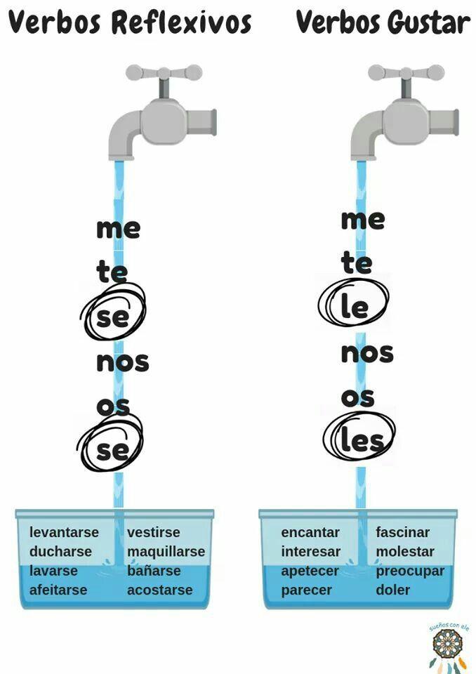 Pronombres con los verbos reflexivos y gustar