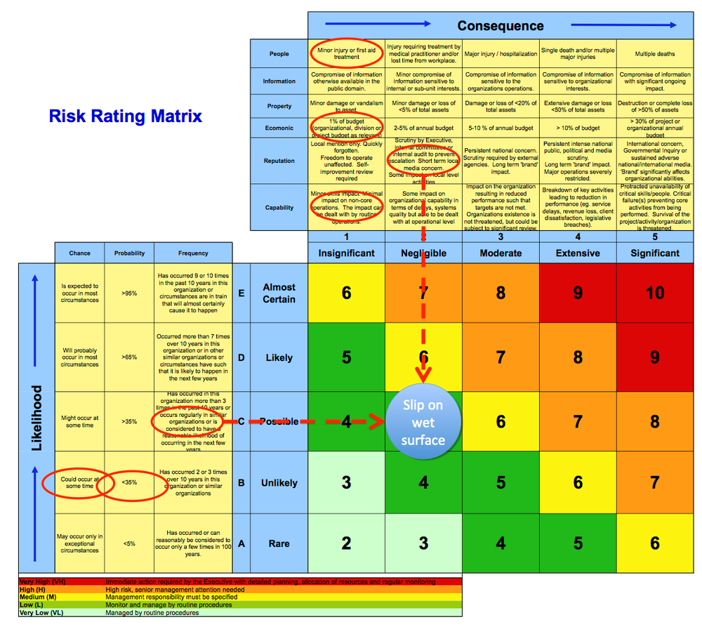 What\'s right with risk matrices? - Jakeman Business Solutions ...