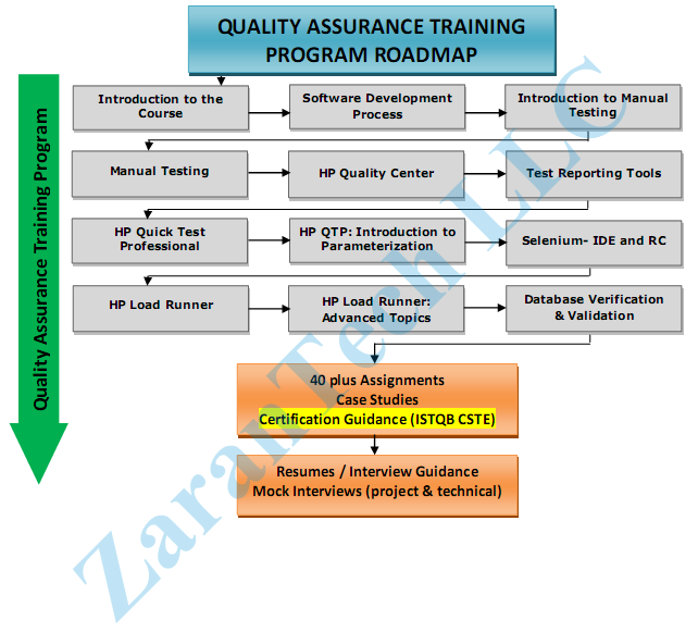 QA Training Roadmap Details Of The QA Course Topics Covered In The - Qa roadmap template