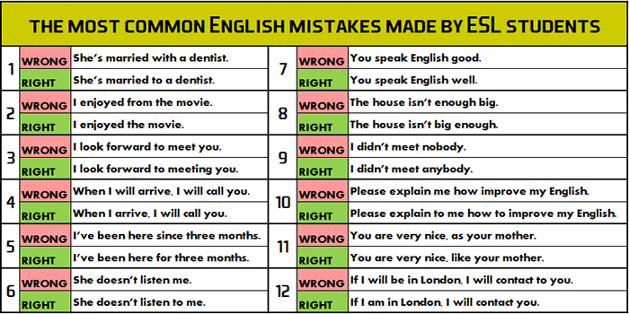 The Most Common English Mistakes Made By Esl Students Learn English Teaching English Language Learners Learning Psychology