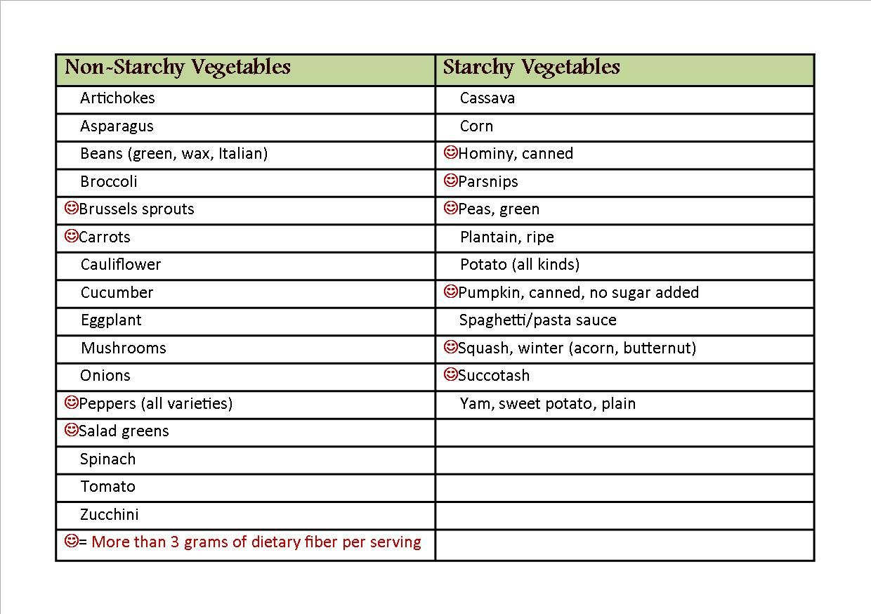 comparative study of common vegetable starches essay Get your best nutritional sciences essays but rather reduce the starch and sugar intake into 50-150 butter- one of the most common item on breakfast.