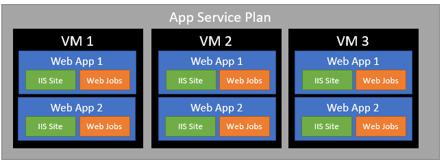 "Applying a ""Web and Worker Roles"" pattern to the Azure App"