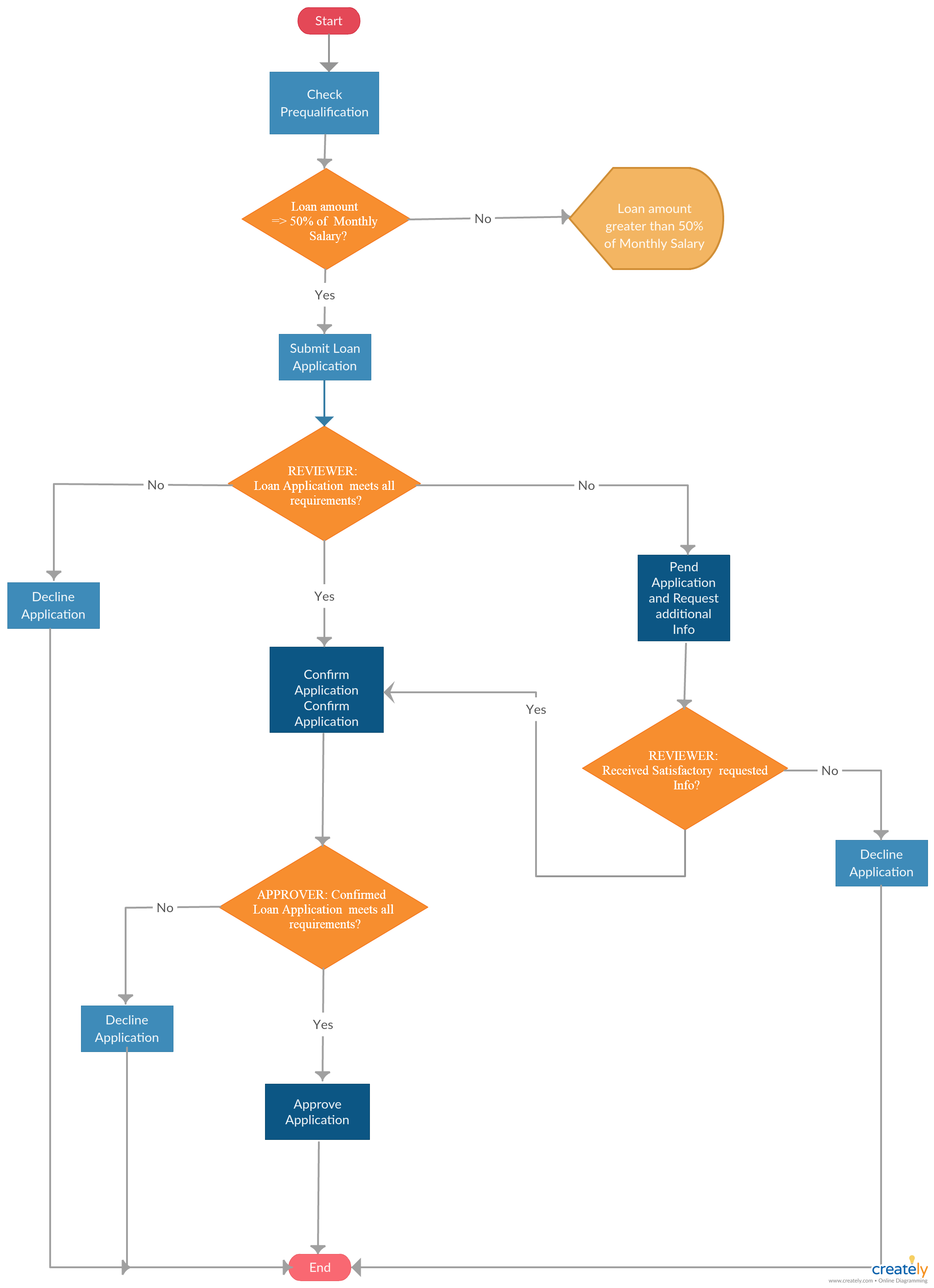 Loan Application and Processing FlowChart - The flowchart explains the  application and processing flow of the loan application. You can use this  template to ...
