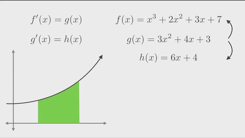 how to find integral from graph
