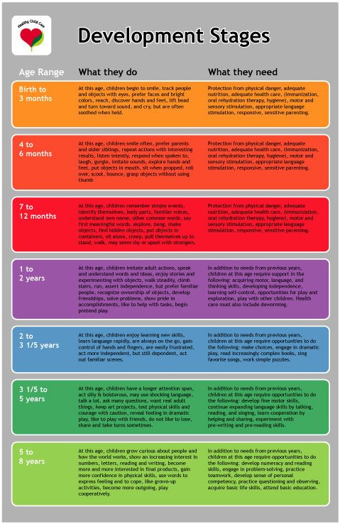 developmental stages First Baby care Pinterest Stage, Child - Baby Development Chart