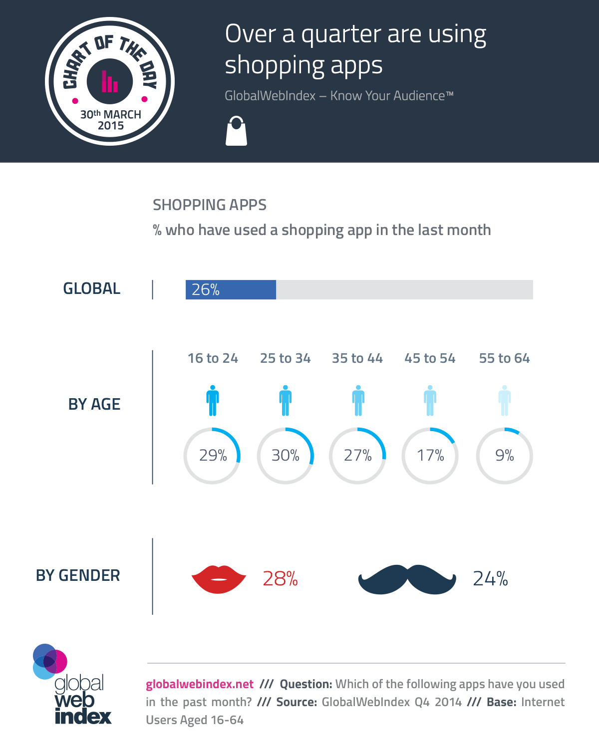 30th-March-2015-Over-a-quarter-are-using-shopping-apps