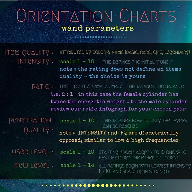 Etheric Wands Organization Chart  Wand Parameters