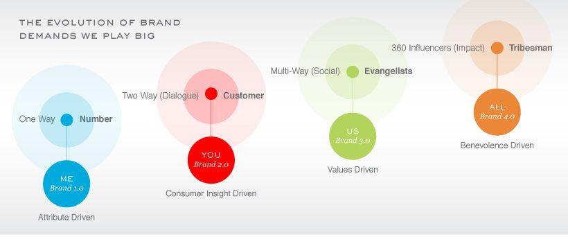 Branding   ValueDriven Brands  Branding For Small Businesses