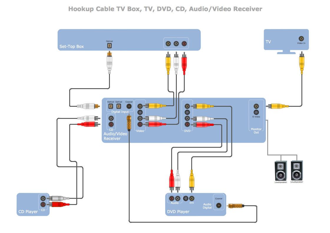 Audio Video Connectors: Hookup Cable TV, Box, TV, DVD, CD, Audio ...