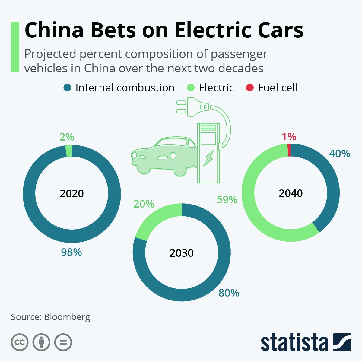 Infographic China Bets On Electric Cars Electric Cars Electric Car Infographic Electricity