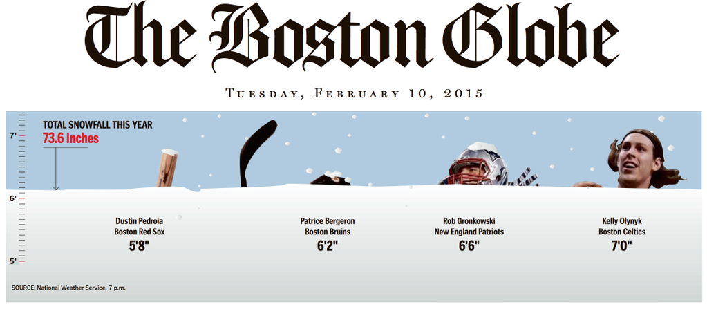 Because why wouldn't Boston measure snow by our sports