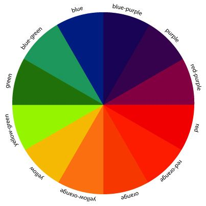 Great Color Wheel Complementary Colors Rainbow Colors In Order Color Wheel Projects