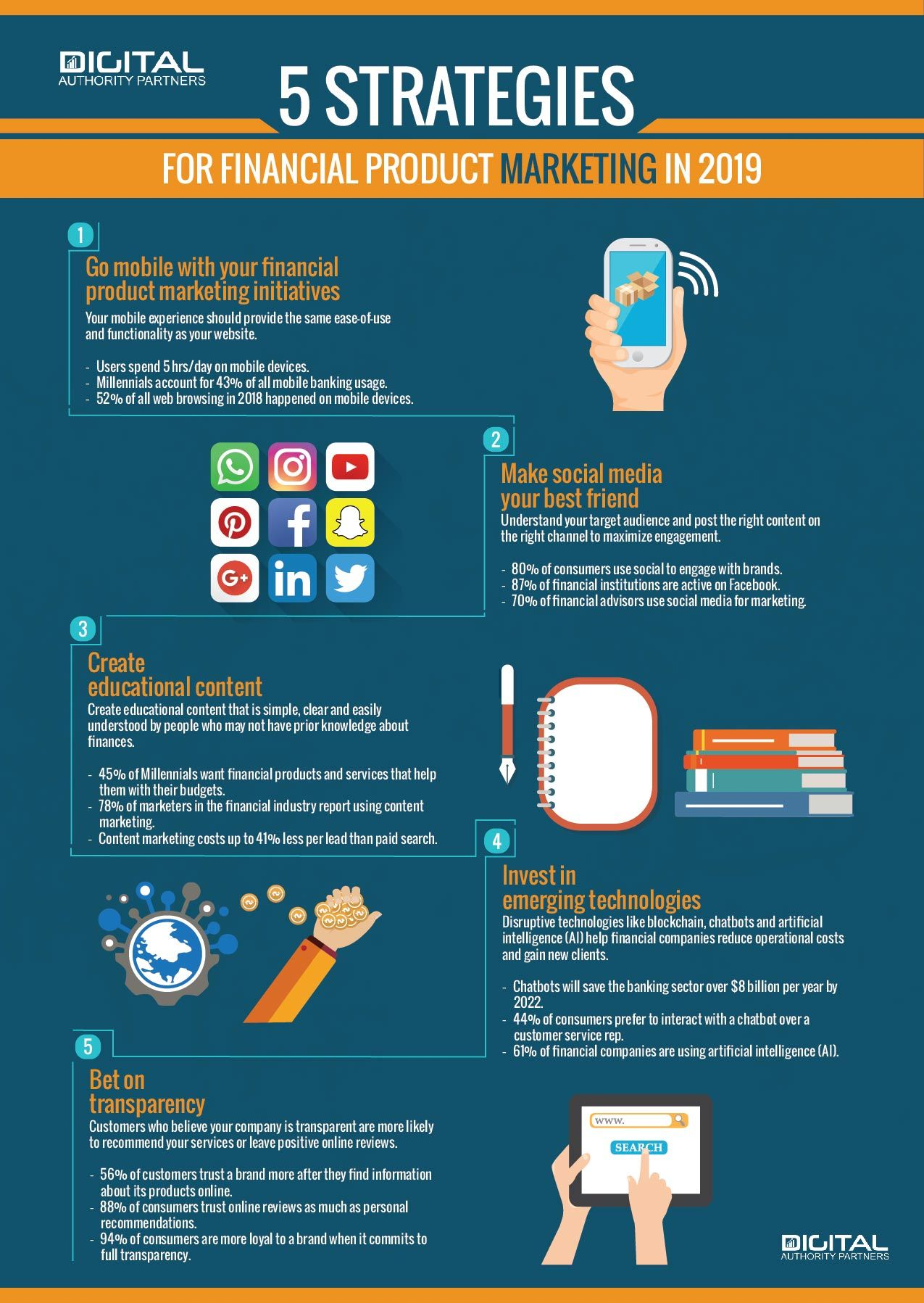 Financial Product Marketing Infographic Infographic Marketing Digital Marketing Marketing Strategy Social Media