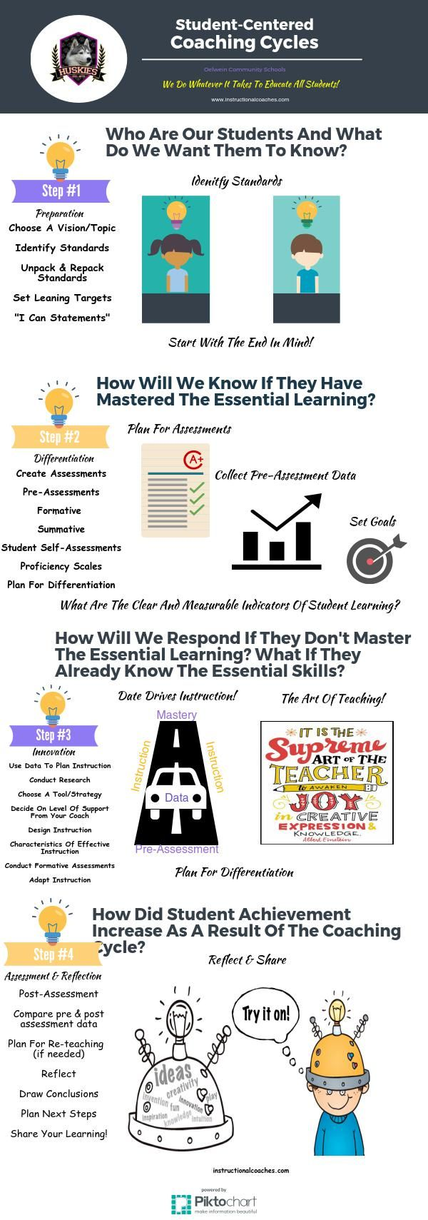 Student Centered Coaching Cycles Piktochart Infographic Instructional Coaching Student Center Coaching