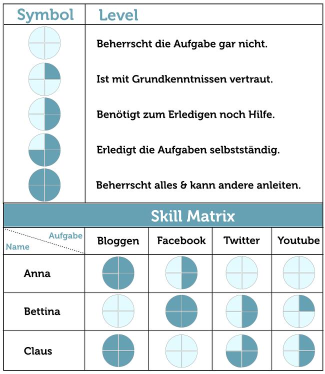 Agile team skills matrix | Visualizations | Pinterest | Tags, Room ...