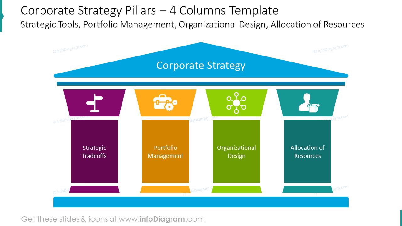 CorporateStrategyPillarsKeyBusinessOperationsProject