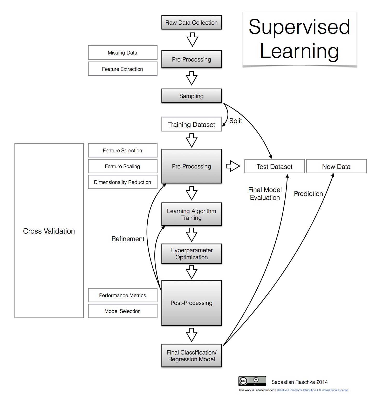 Predictive Modeling Supervised Machine Learning And Pattern