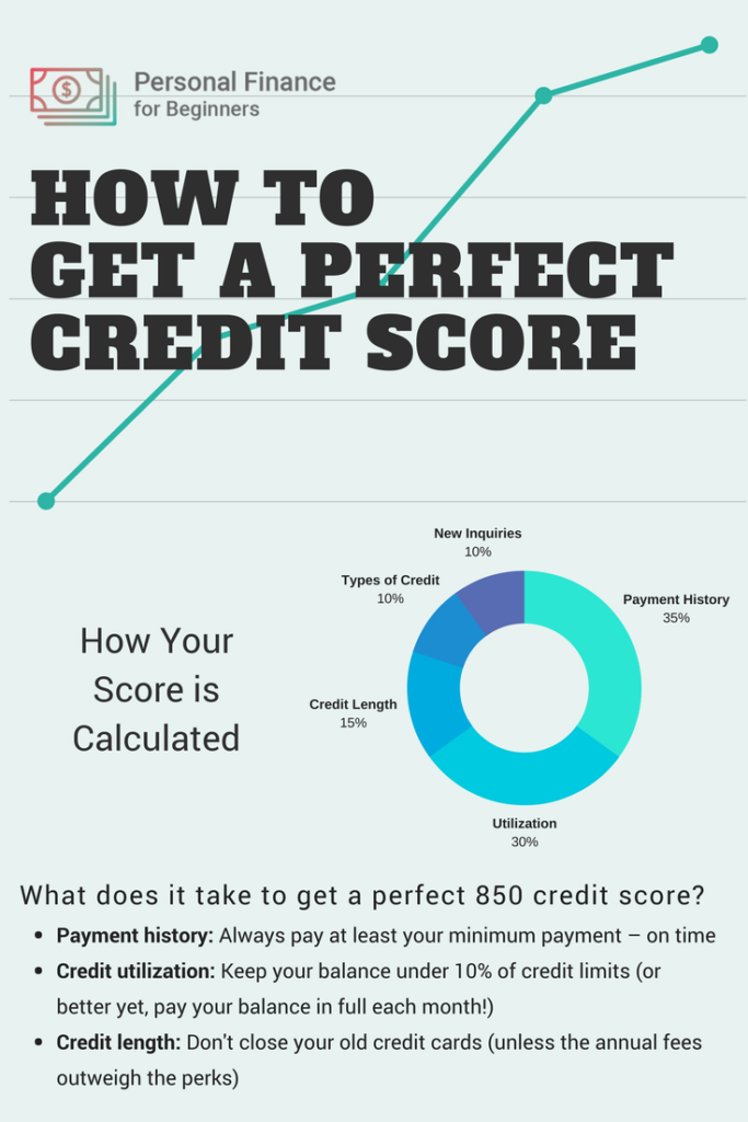 How You Can Get the Highest Credit Score Possible (With