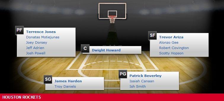 Houston Rockets Depth Chart - 2014-15 NBA Season