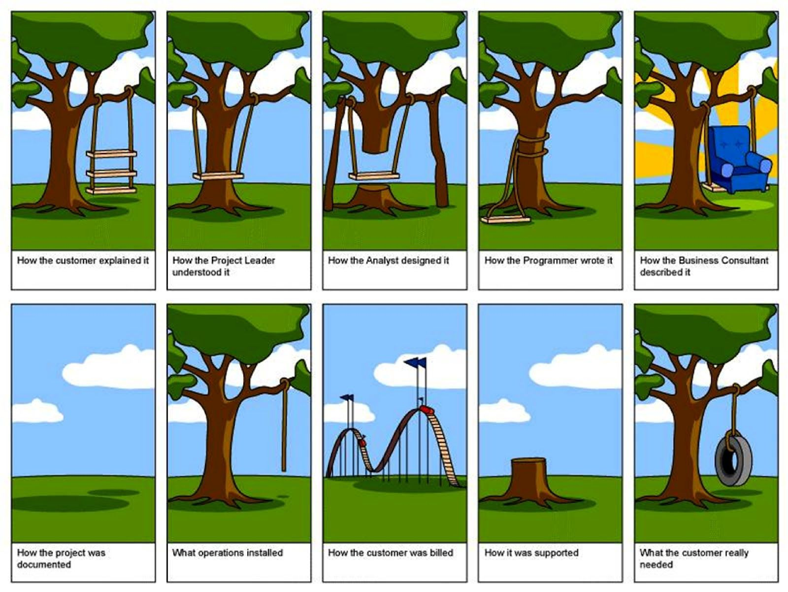 Tire Swing Project Management