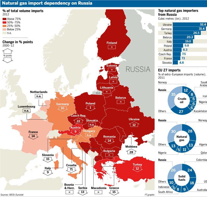 Map Of Natural Gas Import Dependency On Russia Mapa Zaleznosci Od Importu Rosyjskiego Gazu