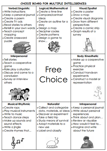 Differentiated instruction choice boards allow different final differentiated instruction choice boards allow different final products for research pronofoot35fo Gallery
