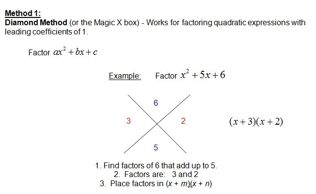 Pin By Tashina Roper On Teaching Ideas Factoring Polynomials Polynomials Teaching Math