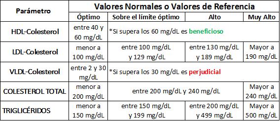 Valores normales de colesterol y trigliceridos