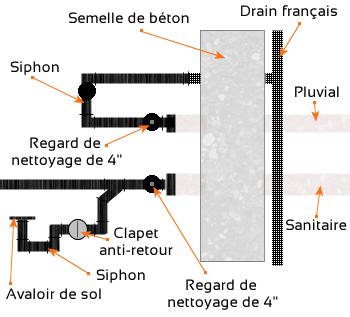 Syst me d 39 vacuation sanitaire et pluvial plomberie for Drain francais interieur vs exterieur
