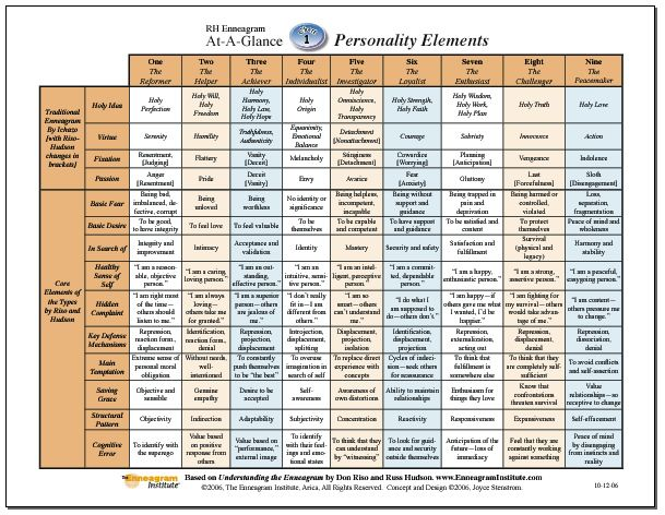 Enneagram Compatibility Chart Personality Psychology