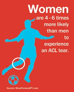 Anterior Cruciate Ligament Acl Tear Moveforwardpt Com Acl Tear Injury Prevention Acl Recovery
