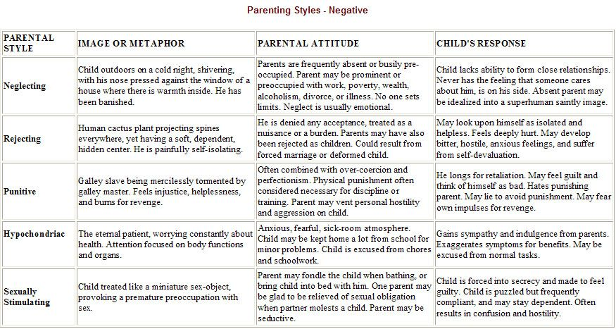 essay on the four parenting styles What does research tell us about the four basic parenting styles identify your style, and review the evidence: how kids are influenced by parents, culture, peers.
